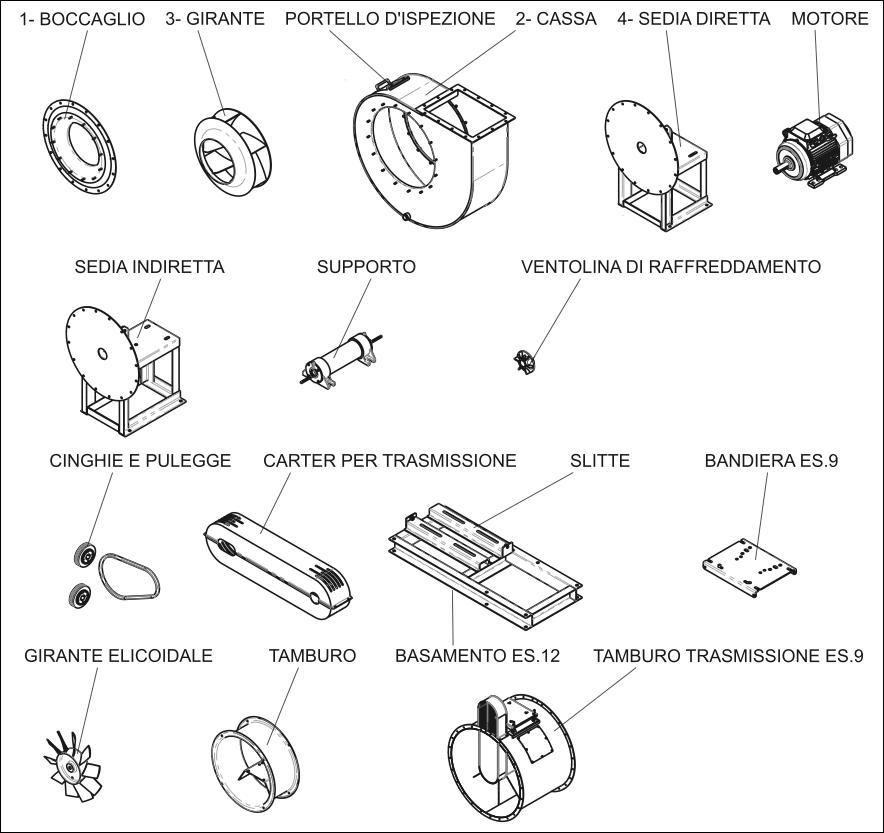 componenti di un ventilatore industriale