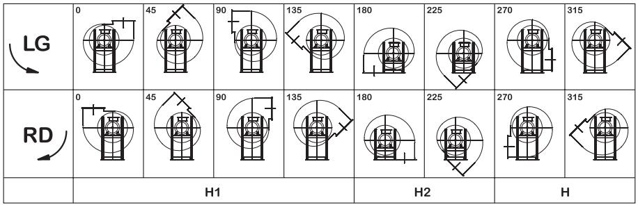 orientamenti ventilatori industriali