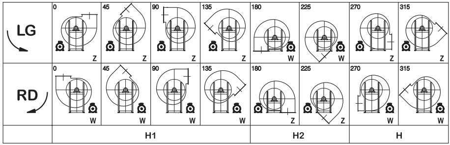 Orientamenti ventilatori industriali  a trasmissione indiretta
