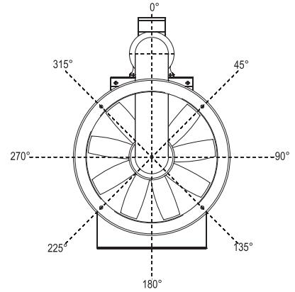 orientamenti ventilatori industriali assiali