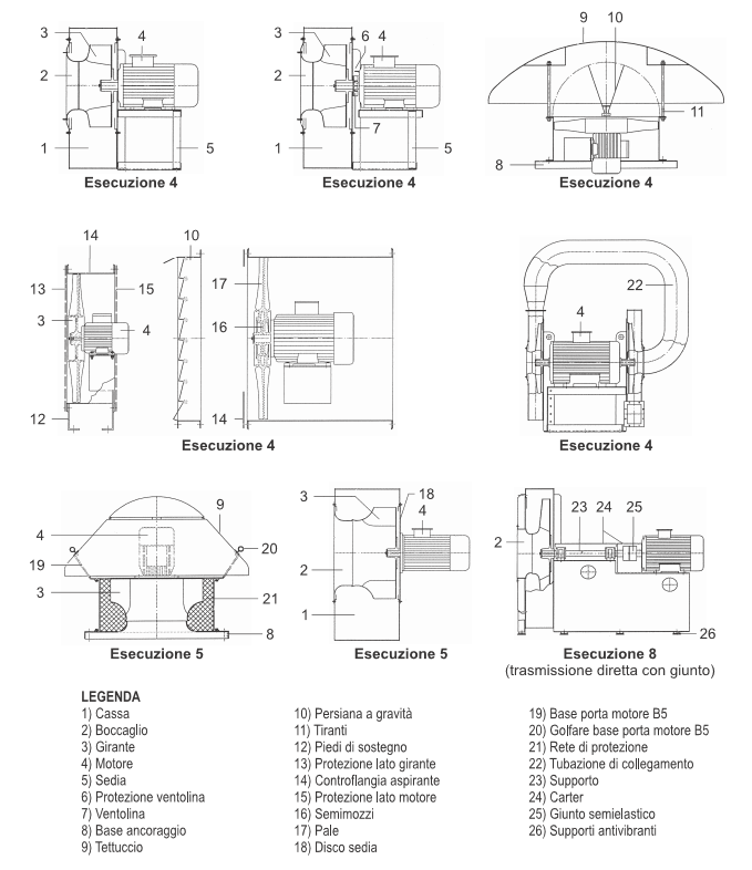 Esecuzioni costruttive a trasmissione diretta