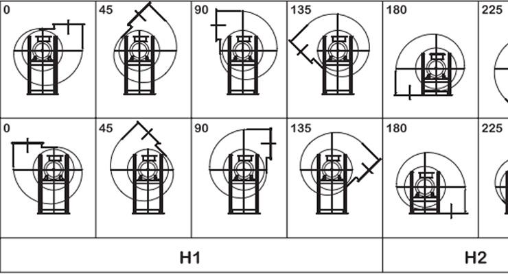Gli orientamenti nei ventilatori industriali