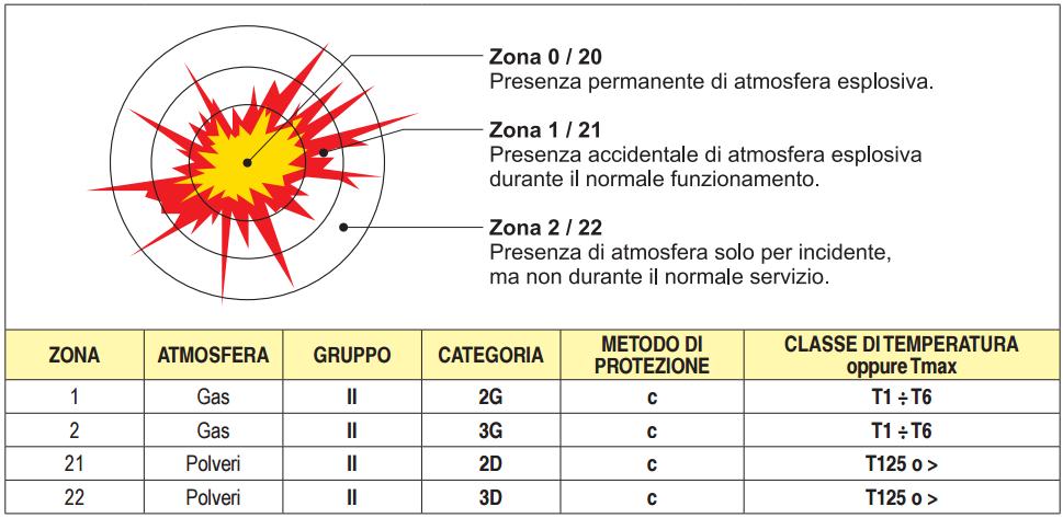 Tabella zone ATEX