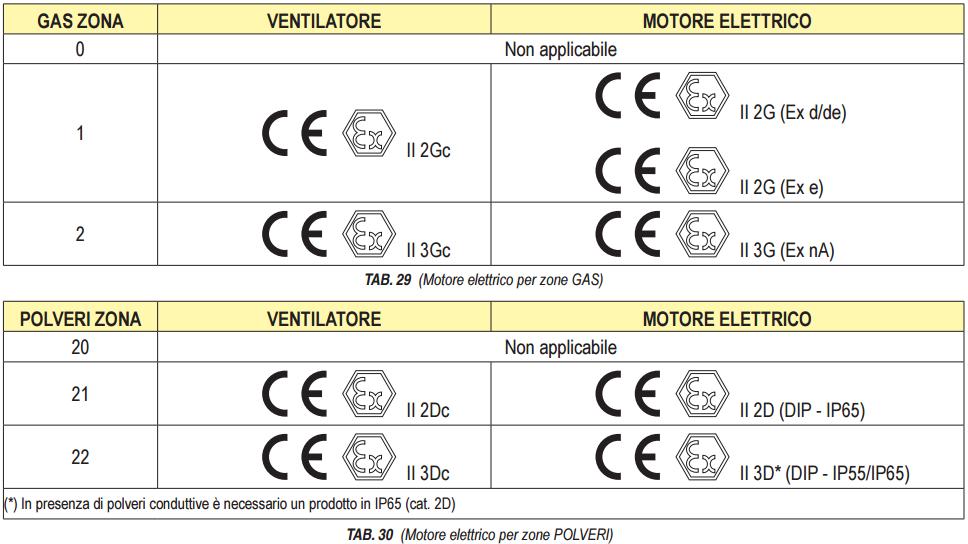 tabella-zone-polveri-motore