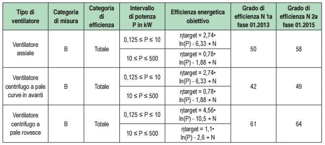 gradi-efficienza-ventilatori-industriali-erp