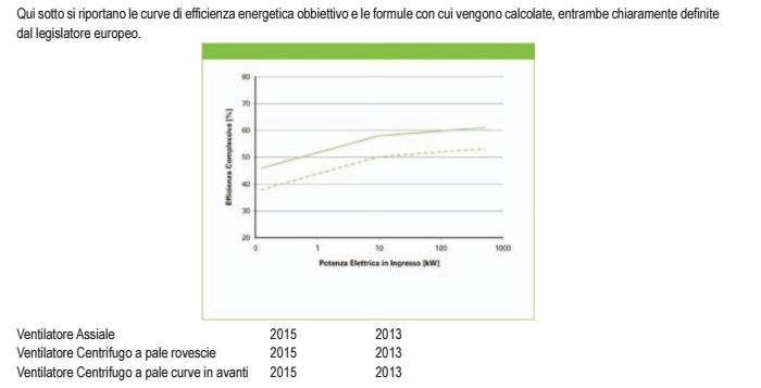 ventilatori-industriali-curve-efficienza-erp
